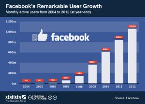 Основната информация в статията е превод на оригинала: http://www.quicksprout.com/2015/10/23/get-more-out-of-facebook-12-effective-tactics-to-get-more-shares-and-likes/